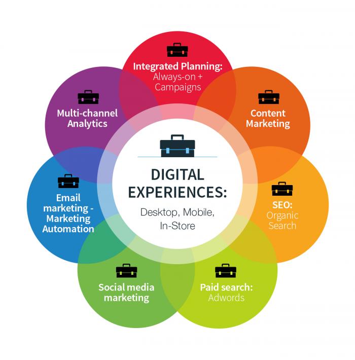 Metoder av digital marknadsföring